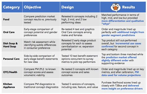 Comparison to Industry Standard Approaches - Consensus Point