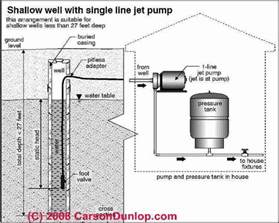 Underground Water Faucet by Diagnose Amp Repair Air Discharge From Water Supply Piping