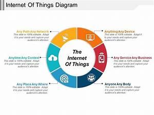 Internet Of Things Diagrams