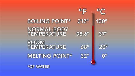Fahrenheit Versus Celsius Why The Us Hasn't Converted