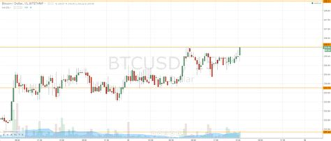 Bitcoin price started in 2021 at $29,048.39. Bitcoin Price Rockets; Target Hit Again   NewsBTC