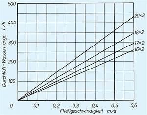 Wasser Berechnen : durchflussmenge rohrleitung berechnen industrie werkzeuge ~ Themetempest.com Abrechnung