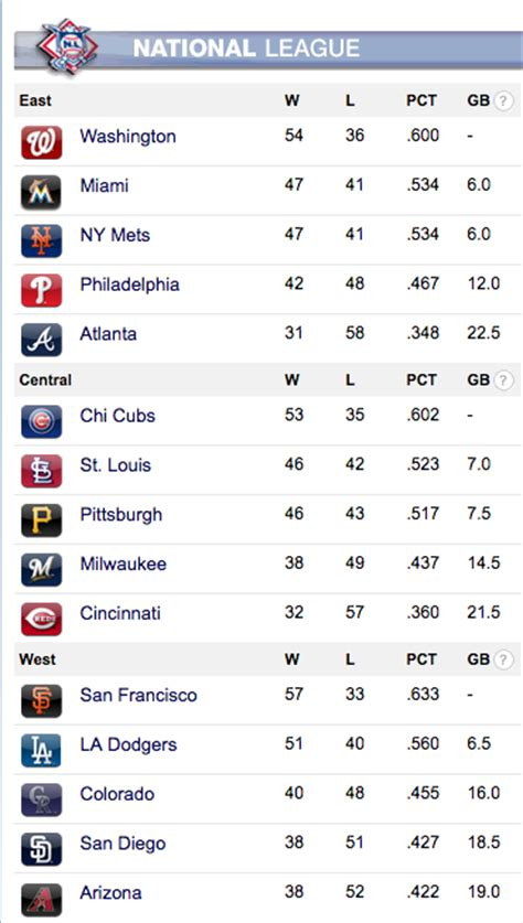 Nl Baseball Standings by Bovada Mlb Summer Action Heats Up Who S Favored To Win