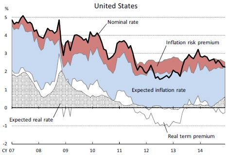 The four components of long-term bond yields   Systemic ...