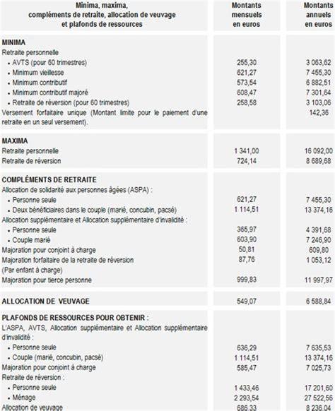plafond retraite regime general retraite du r 233 gime g 233 n 233 ral les chiffres au 1er janvier 2007