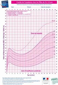 Taille Moyenne Bébé : calcul de l 39 imc pour l 39 enfant et l 39 adolescent calculersonimc ~ Nature-et-papiers.com Idées de Décoration