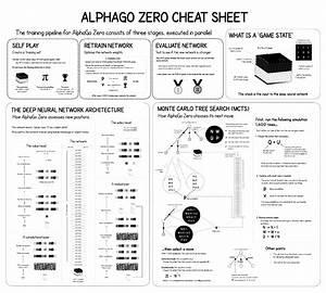 Alphago Zero Explained In One Diagram  U2013 Applied Data