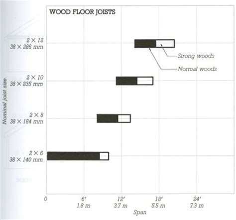 typical residential floor joist size system components ae 390 wood