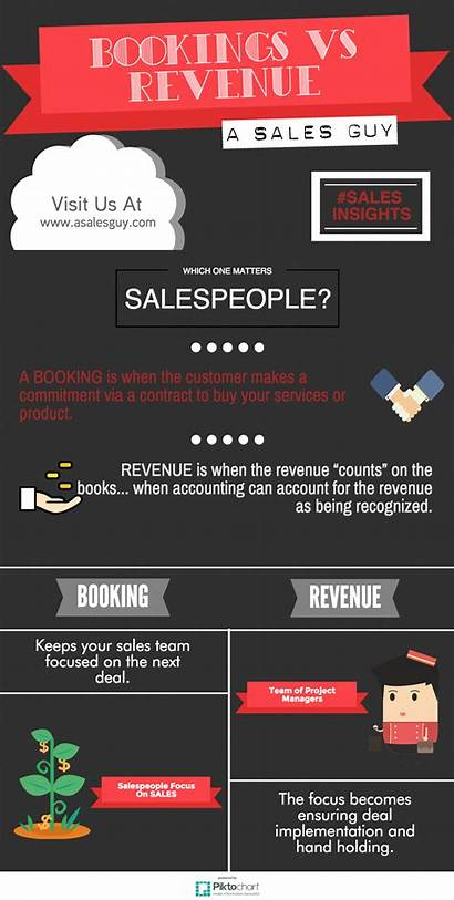 Revenue Infographic Bookings Booking Sales Difference November