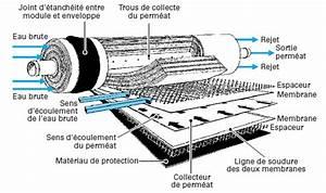 Appareil à Osmose Inverse : eau osmos e osmose inverse idrogen ~ Premium-room.com Idées de Décoration