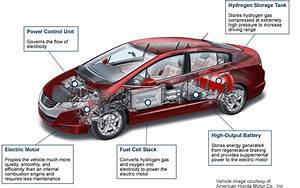 Architecture Of A Fuel Cell Car