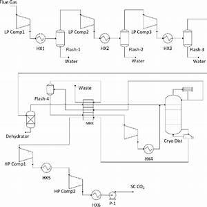 Process Flow Diagram  Pfd  Of The Gpu  Lp Comp1 To Lp