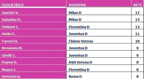 È una giocata divertente, può regalare ricche soddisfazioni, contribuisce ad aumentare il. 15°Giornata - Calcio Femminile Serie A | Betlive5K IT Blog