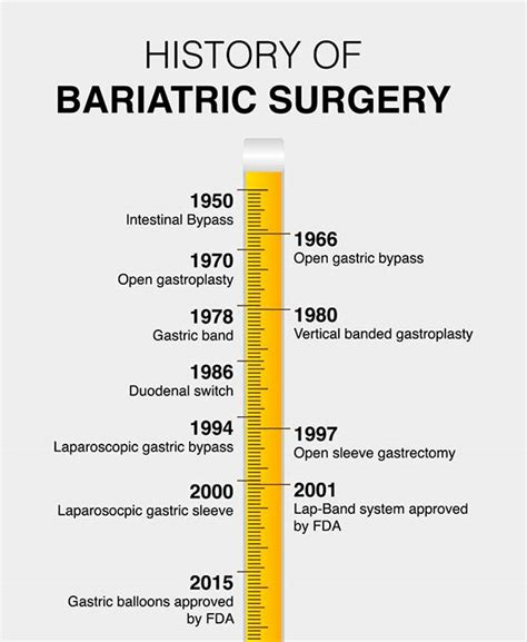 history  bariatric surgery timeline obesity coverage
