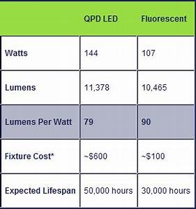What is the Right Light For Your Business LEDs or