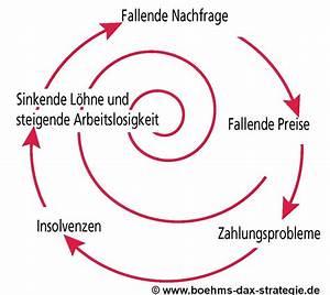 Inflation Und Deflation : inflation vs deflation b hms dax strategie ~ Watch28wear.com Haus und Dekorationen