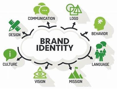 Identity Branding Corporate Audience Company Creating Strategy