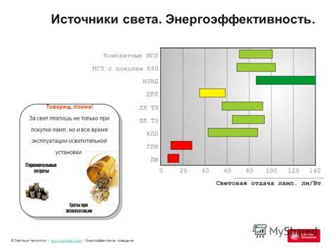 Энергоэффективное освещение. проблемы и решения энергосовет.ru