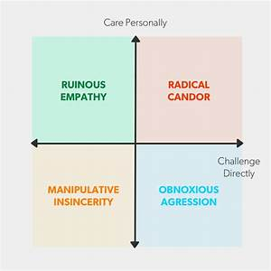 Radical Candor — The Surprising Secret to Being a Good ...