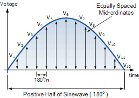 form factor of square wave rms voltage of a sinusoidal ac waveform