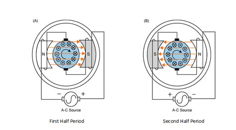 Simple Ac Motor by Ac Motors Principle Of Operation Resources For