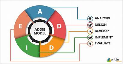 Instructional Addie Process Analysis Learning Framework Elearning