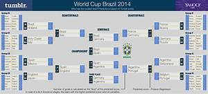 Yahoo Labs Scientists Use Tumblr To Predict World Cup