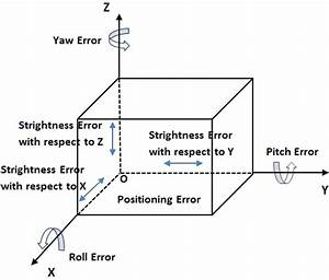 Geometric Error Parameters Of 3 Axis Milling Machine