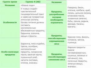 Как похудеть за неделя на 10 ru