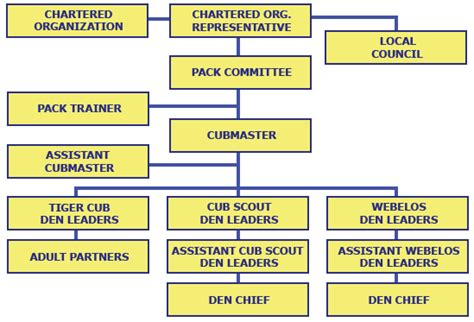 Cub Scout Committee Chair by Cub Scout Pack 108 Parent Scout Handbook