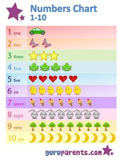 numbers chart   guruparents