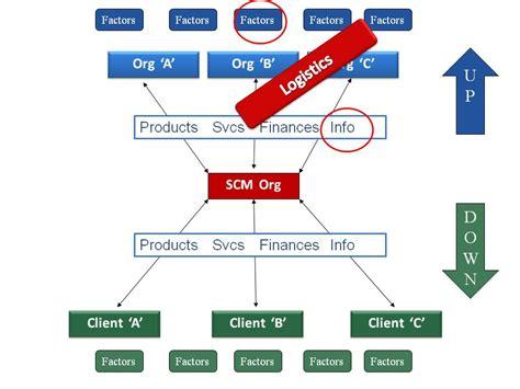 siege business air supply chain management