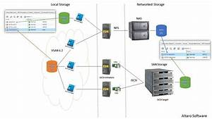 Of Storage  Protocols And Datastores