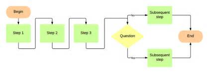 Excel Flowchart Template Process Flow Chart Template Excel 2010 Basic Flowcharts In Microsoft Office For Mac
