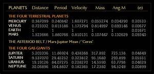 Solar System Planet Distances - Pics about space