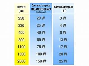 Lumen Watt Tabelle Led : tabella comparativa lumen led comecreareunsito ~ Eleganceandgraceweddings.com Haus und Dekorationen