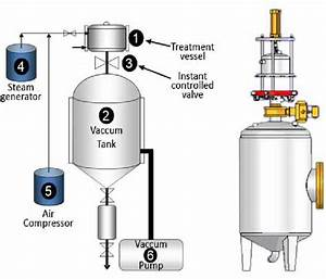 Schematic Presentation Of Dic Reactor  1
