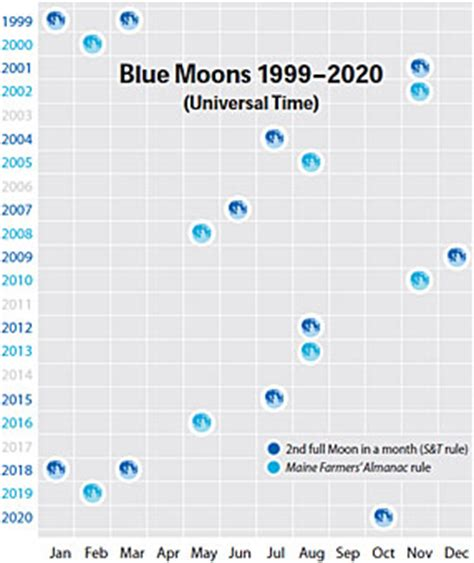 moontables