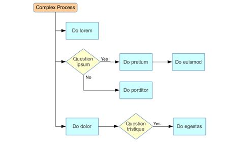 flowchart automated process - flowchart in word