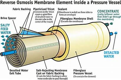 Osmosis Reverse Membrane Water Element Systems Pressure