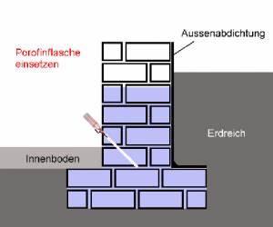 Mauerwerk Berechnen : mauerwerk hydrophobieren abdichten haneklaus ~ Themetempest.com Abrechnung