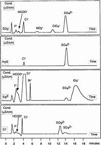 Chromatograms For So2  H2s  And S8 0   After Conversion To