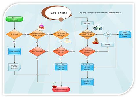 Flowcharts And Data Flow Diagrams (dfd's) Explained Flow Chart Essay Questions Flowchart For The Production Of African Yam Bean Flour Cara Membuat Pembelian Barang Perusahaan Rokok Telkomsel Penerimaan Kas Menurut Mulyadi Penggajian Dan Pengupahan Operasional