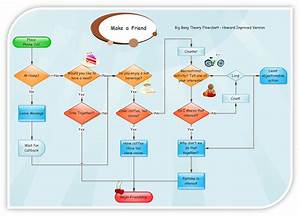 Flowcharts And Data Flow Diagrams  Dfds