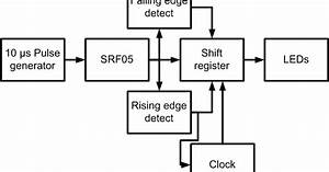 Mikes Zambots  Digital Control Of An Srf05