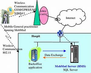 The Mobmed System Architecture And Integration With The