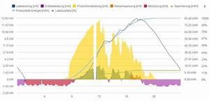 Autarkiegrad Berechnen : energiespeicherung ~ Themetempest.com Abrechnung