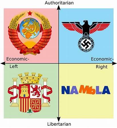 Compass Political Losers History Politicalcompassmemes Random Meme