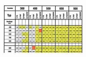 Größe Heizkörper Berechnen : schnell auswahltabelle heizk rper ~ Themetempest.com Abrechnung