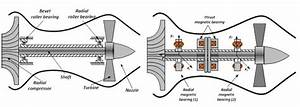 Diagram Of Jet Engine Construction  A  Classic